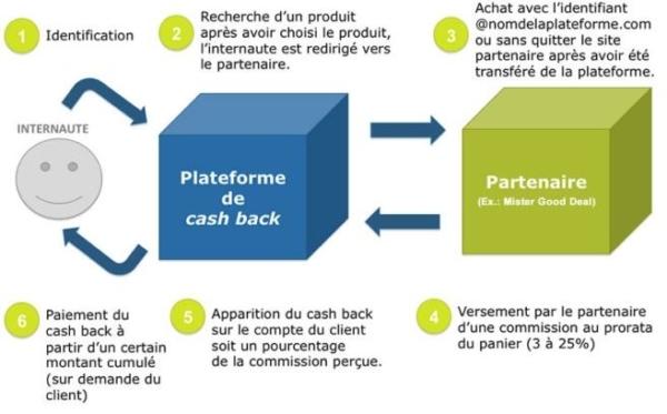 infographie cashabck
