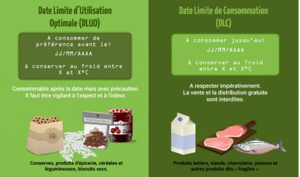 date limite de consommation et d'utilisation aliment
