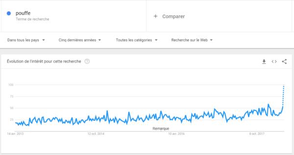 Popularité pouf